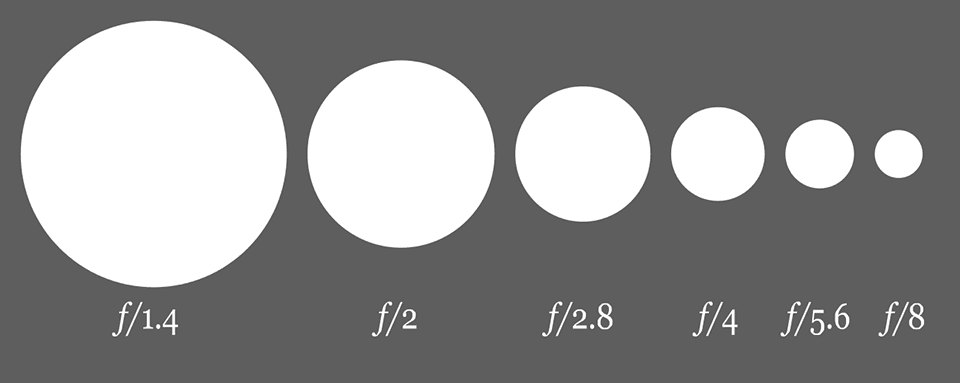 Photography A to Z: A is for aperture
